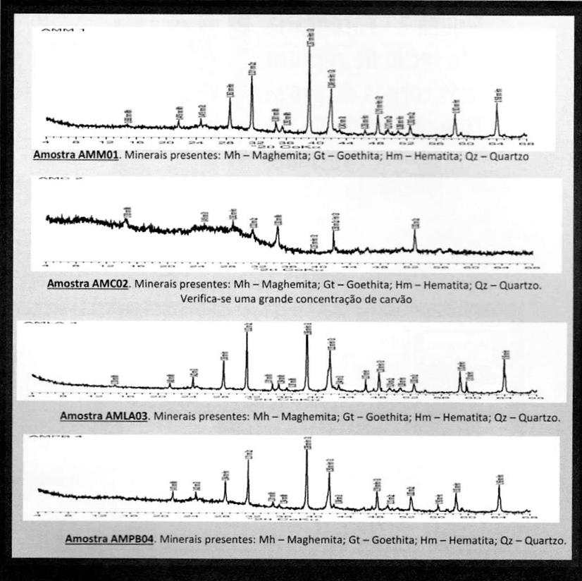 Figura 1 - Esquema dos vários difratogramas obtidos para os 4 resíduos ensaiados