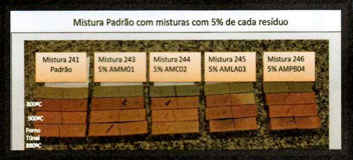 Figura 6 - Comparação de cor e aspecto da superfície dos corpos de prova das várias misturas com 5% de aditivo