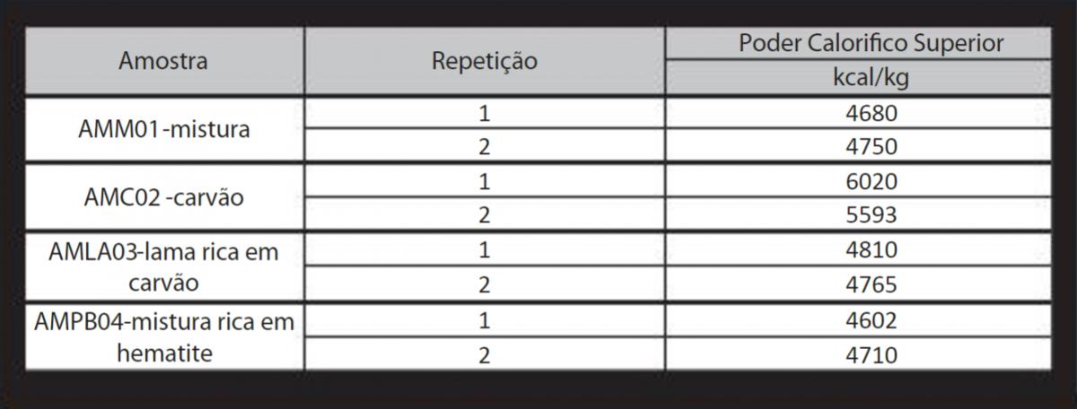 Quadro 2 - Resultados do ensaio de determinação do Poder Calorífico Superior