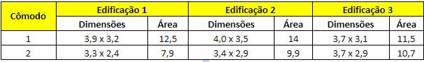 Tabela 1 - Dimensões e área dos cômodos analisados