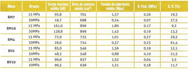 Tabela 1 - Tensão de aderência máxima média