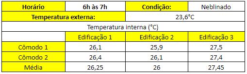 Tabela 2 - Resultados das medições de temperatura, em °C, no turno da manhã.