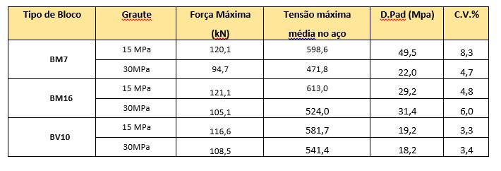 Tabela 2 - Tensão máxima média no aço