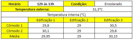 Tabela 3 - Resultados das medições de temperatura, em °C, no turno da tarde.