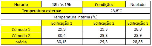 Tabela 4 - Resultados das medições de temperatura, em °C, no turno da noite.