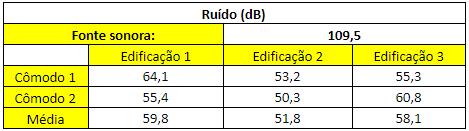 Tabela 8 - Resultado das medições de ruído.